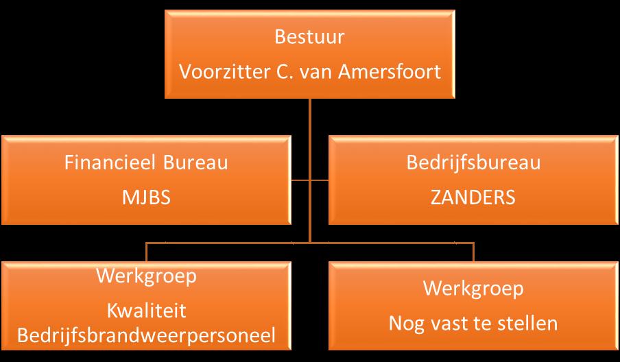 Organogram Stichting CaBO